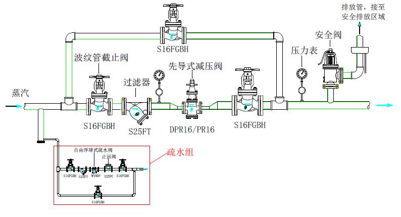 图2(若未能在减压阀前安装汽水分离器,则至少需要安装疏水阀组)图片